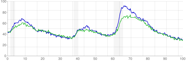 Chart of the unemployment rate by gender